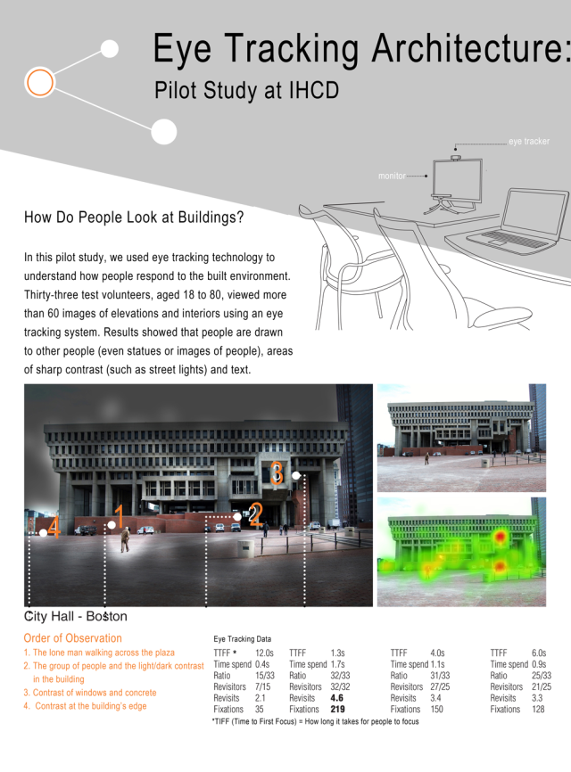 Eye Tracking Poster, Section 1